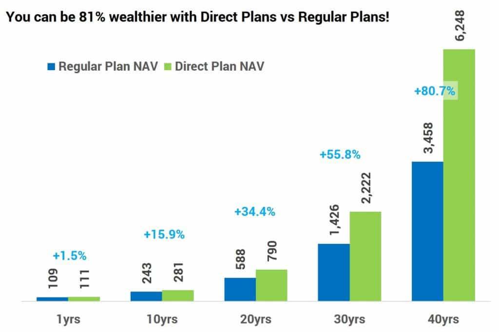 Comparison of NAV movement between Direct Plans and Regular Plans