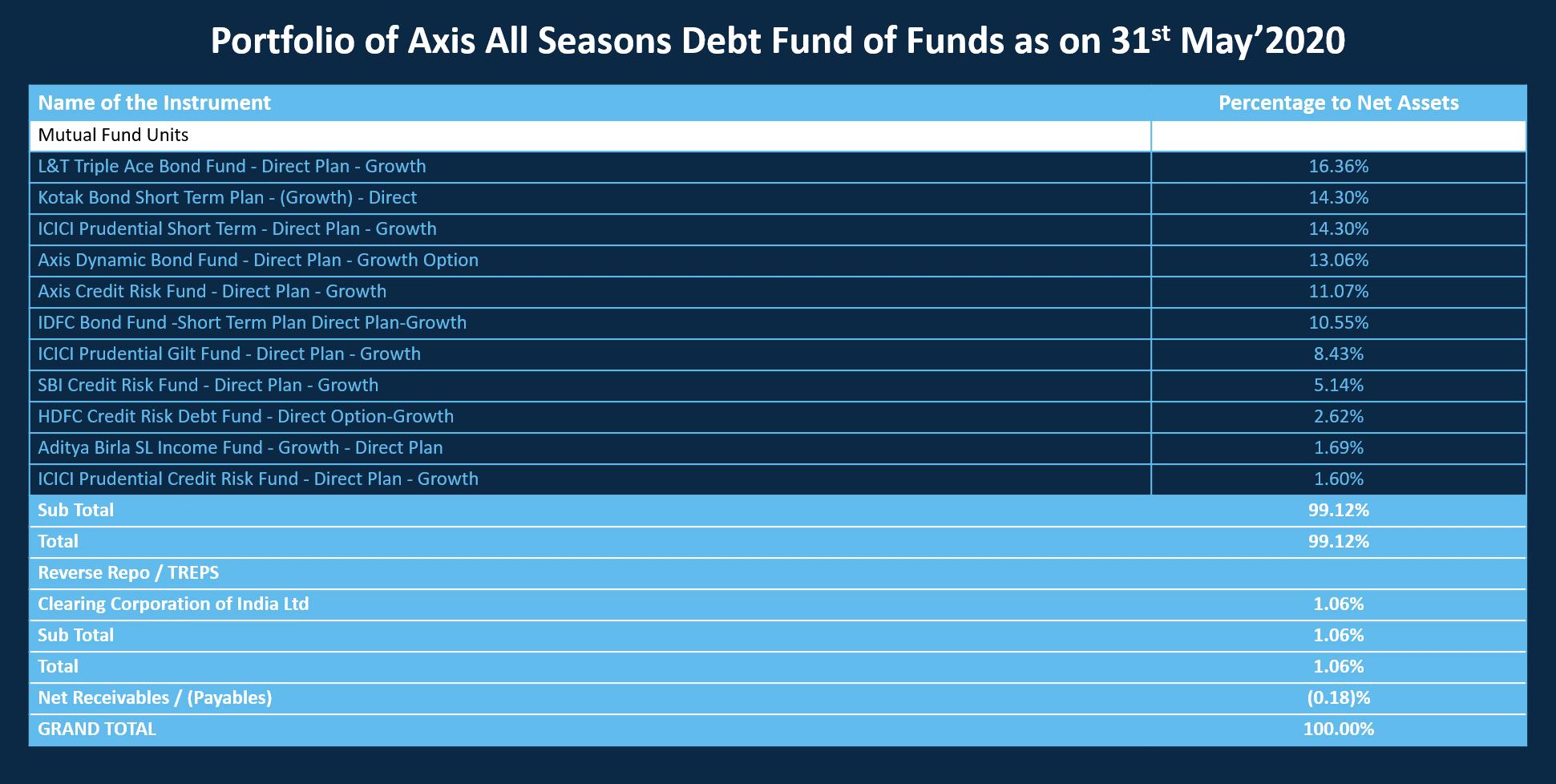 portfolio - Axis All Season Debt Fund of Fund