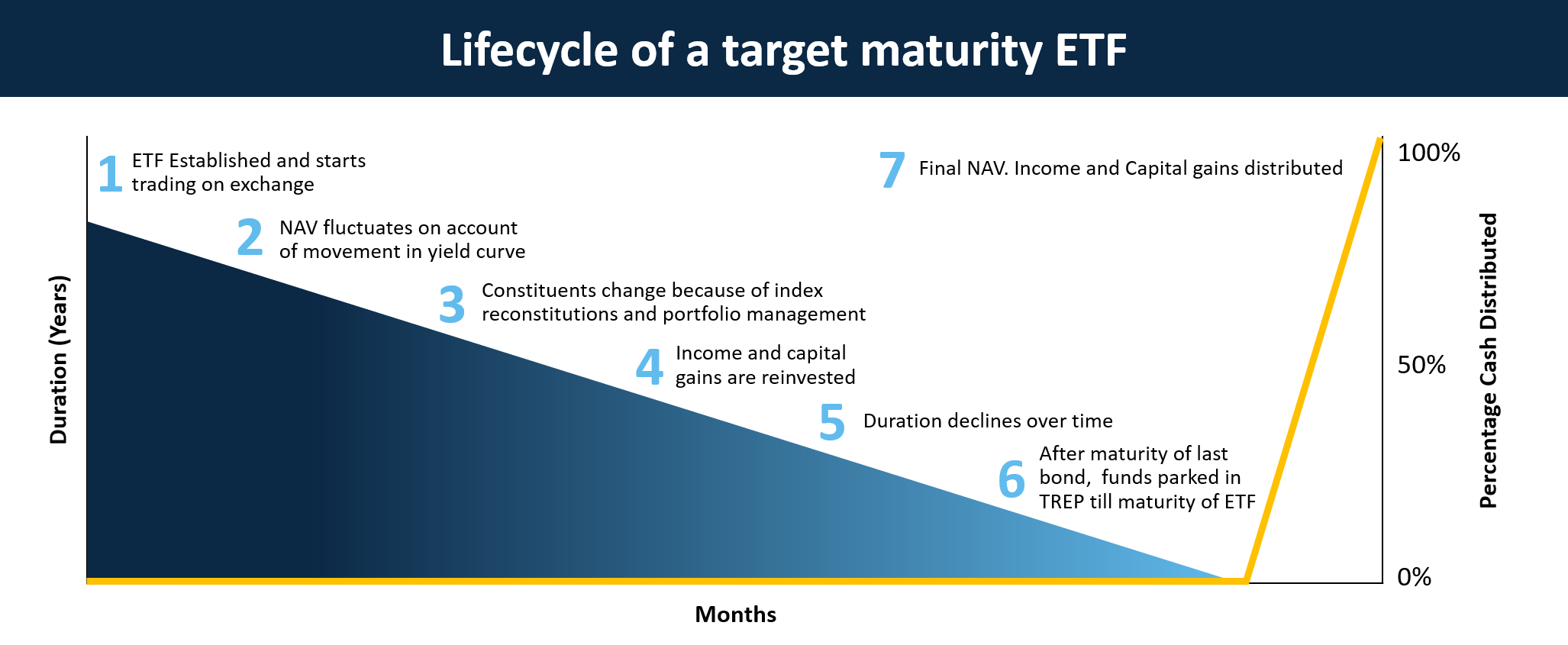 life cycle of target maturity fund/ETF