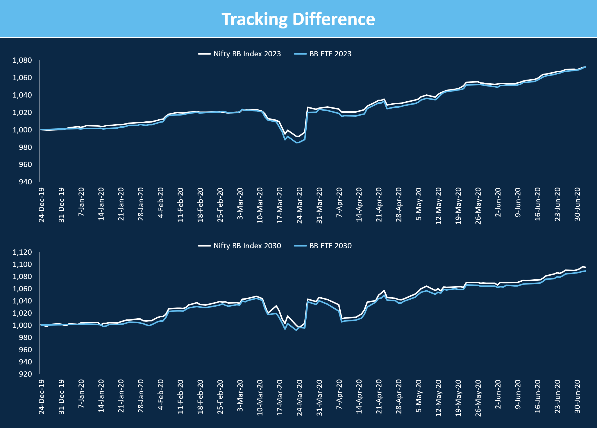 tracking difference Bharat Bond ETF